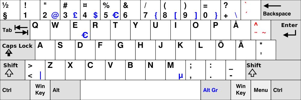svenska-tangentbord